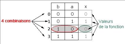 Diagramme De Karnaugh